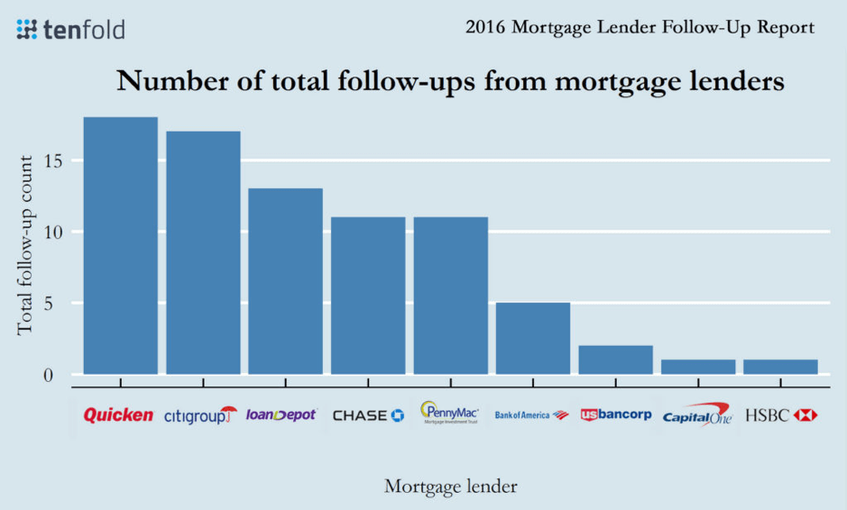 Mortgage Lenders-Follow-up