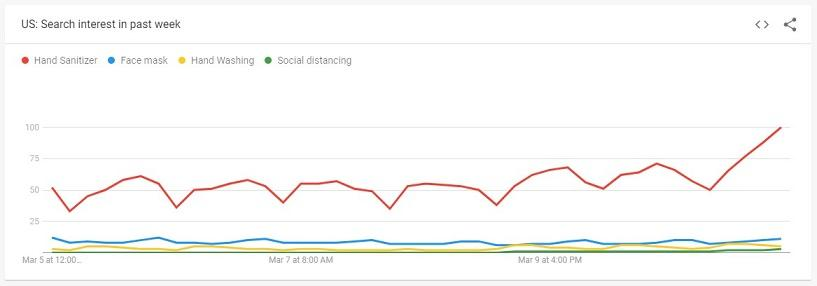 search trend