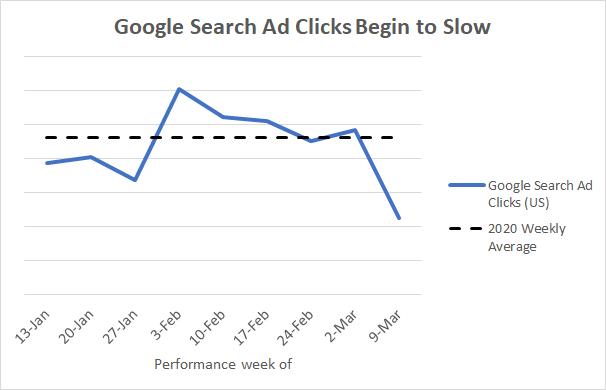 data clicks