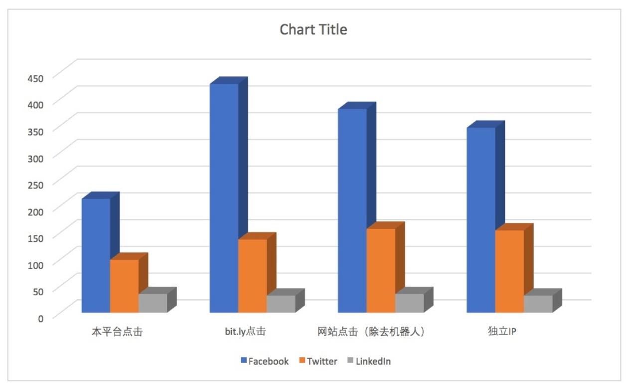ad click chart